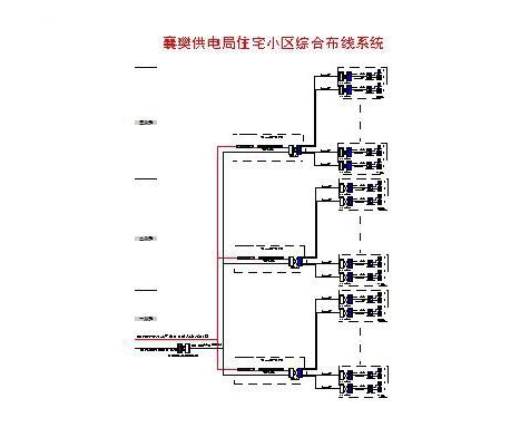 襄樊供电局住宅小区综合布线系统