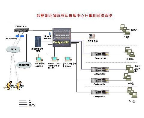 武警湖北消防总队指挥中心计算机网络系统