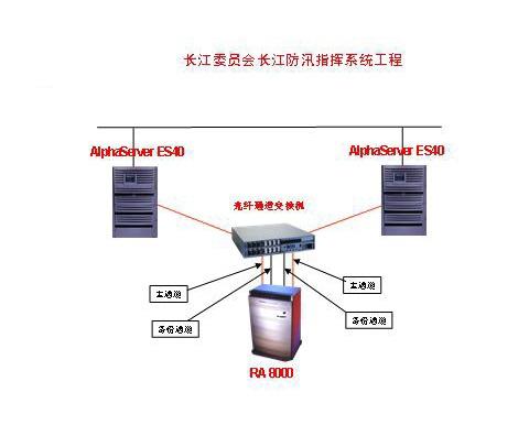 长江委员会长江防汛指挥系统工程