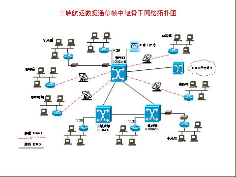 三峡航运数据通信帧中继骨干网络拓扑图