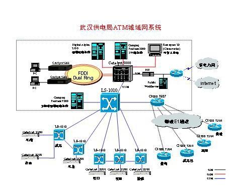 武汉供电局ATM城域网系统