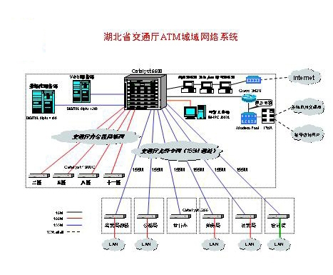 湖北省交通厅ATM城域网网络系统