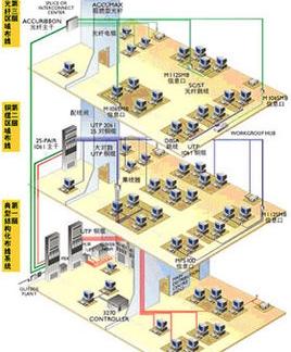 综合布线-惠州闭路监控系统